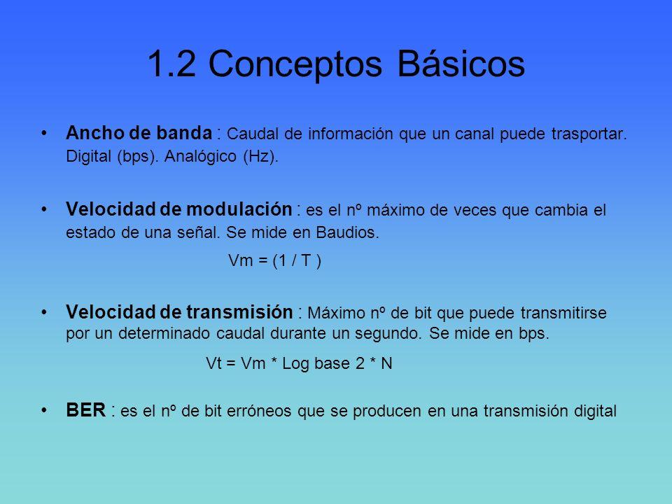 1.2 Conceptos Básicos Ancho de banda : Caudal de información que un canal puede trasportar. Digital (bps). Analógico (Hz).