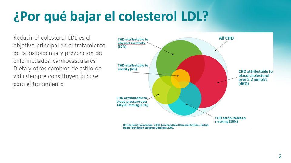 ¿Por qué bajar el colesterol LDL