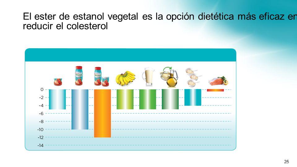 El ester de estanol vegetal es la opción dietética más eficaz en reducir el colesterol