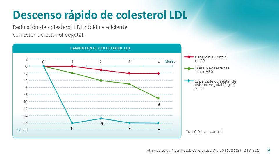 Descenso rápido de colesterol LDL