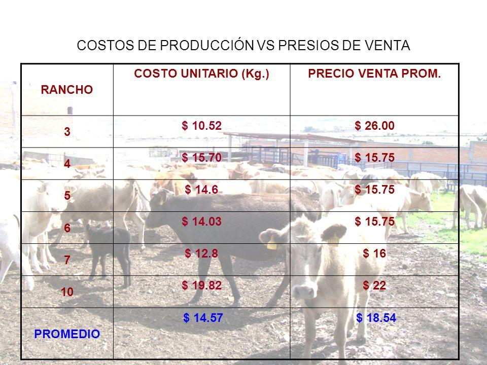 COSTOS DE PRODUCCIÓN VS PRESIOS DE VENTA
