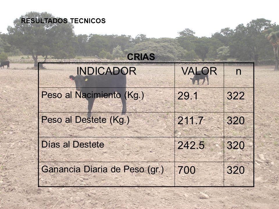 RESULTADOS TECNICOS CRIAS. INDICADOR. VALOR. n. Peso al Nacimiento (Kg.) 29.1. 322. Peso al Destete (Kg.)