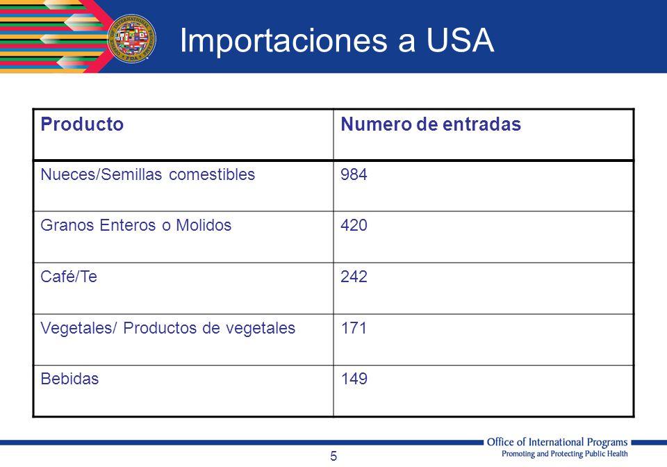 Importaciones a USA Producto Numero de entradas