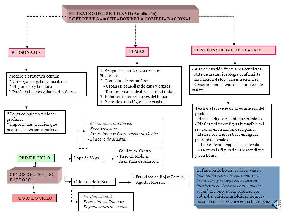 EL TEATRO DEL SIGLO XVII (Ampliación)