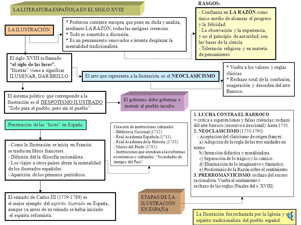 LA LITERATURA ESPAÑOLA EN EL SIGLO XVIII - Confianza en LA RAZÓN como