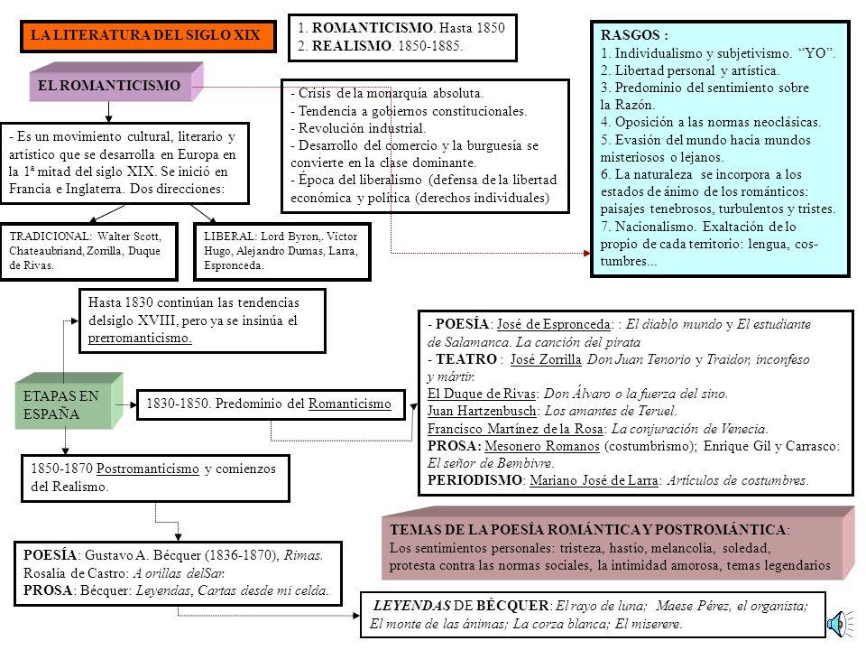 LA LITERATURA DEL SIGLO XIX RASGOS :