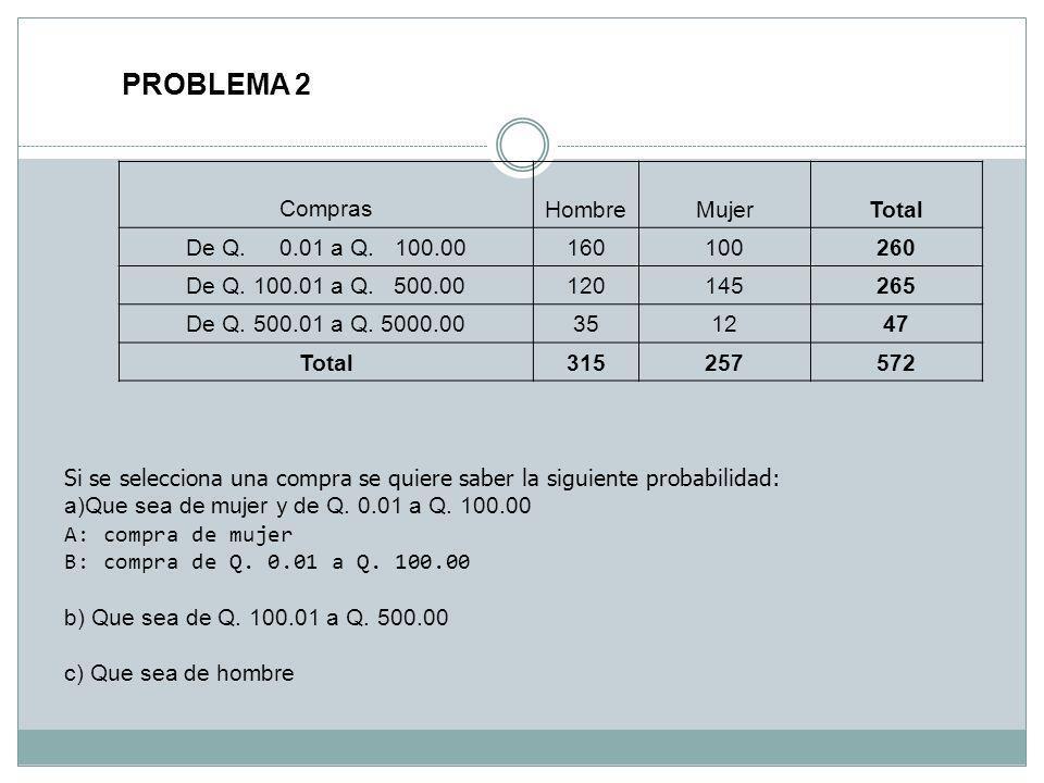 PROBLEMA 2 Compras Hombre Mujer Total De Q. 0.01 a Q. 100.00 160 100