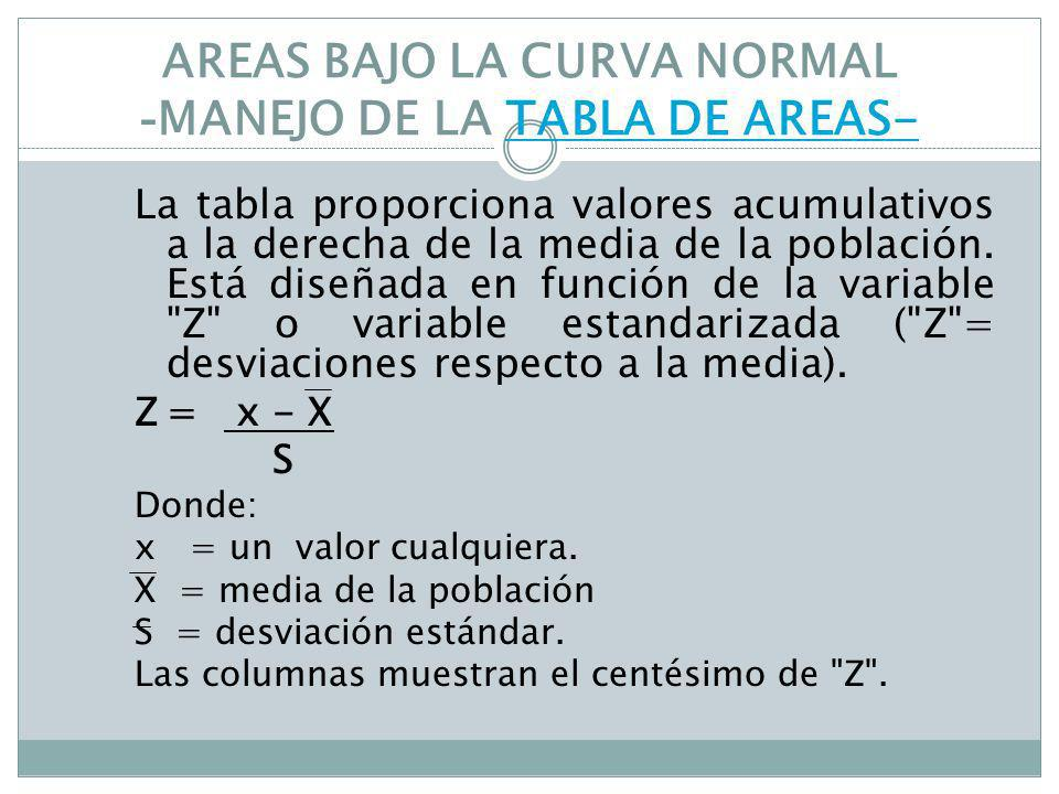 AREAS BAJO LA CURVA NORMAL -MANEJO DE LA TABLA DE AREAS-
