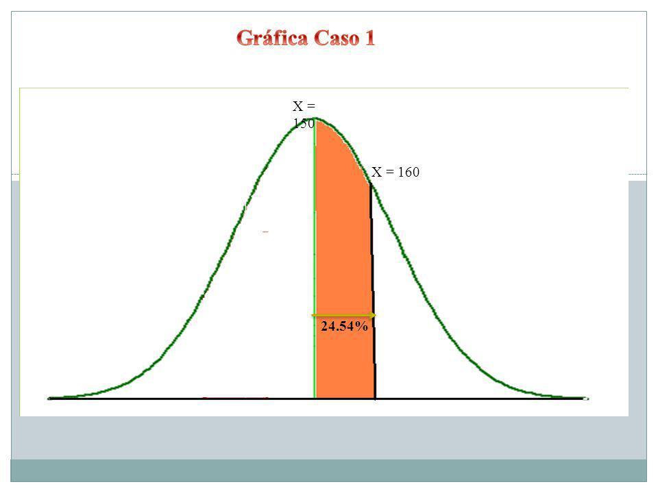 Gráfica Caso 1 X = 150 X = 160 24.54%