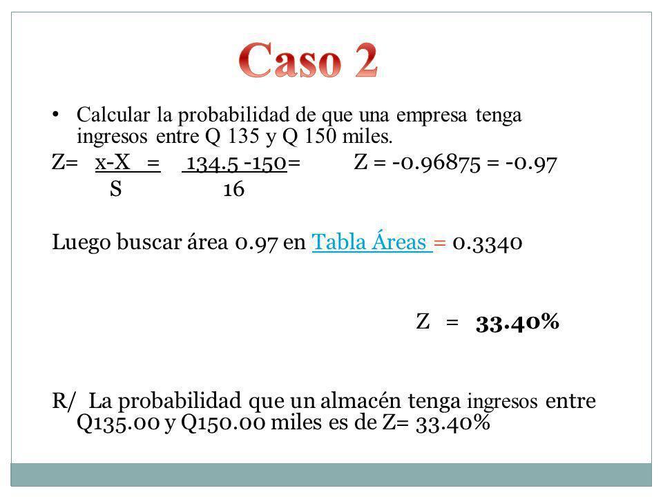 Caso 2 Calcular la probabilidad de que una empresa tenga ingresos entre Q 135 y Q 150 miles.