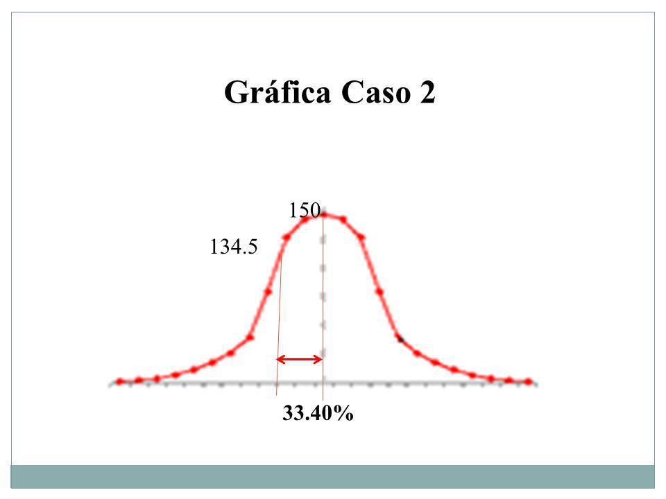 Gráfica Caso 2 150 134.5 33.40%