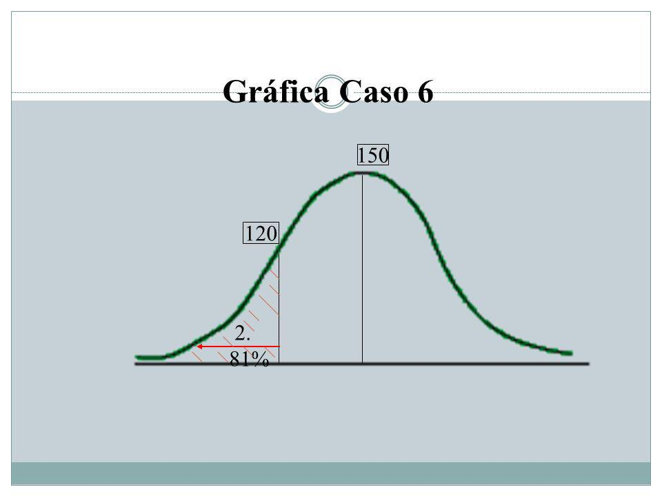 Gráfica Caso 6 150 120 2. 81%