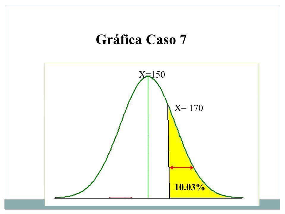 Gráfica Caso 7 X=150 X= 170 10.03%