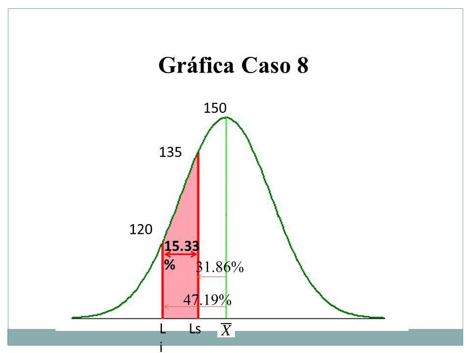 Gráfica Caso 8 150 135 120 15.33% 31.86% 47.19% Li Ls