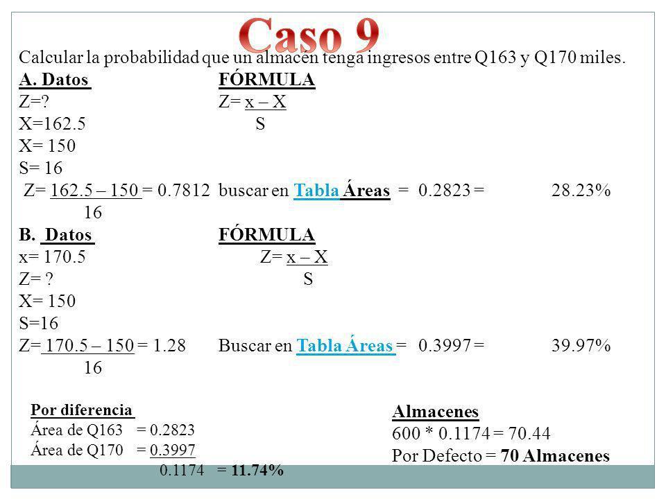 Caso 9 Calcular la probabilidad que un almacén tenga ingresos entre Q163 y Q170 miles. A. Datos FÓRMULA.