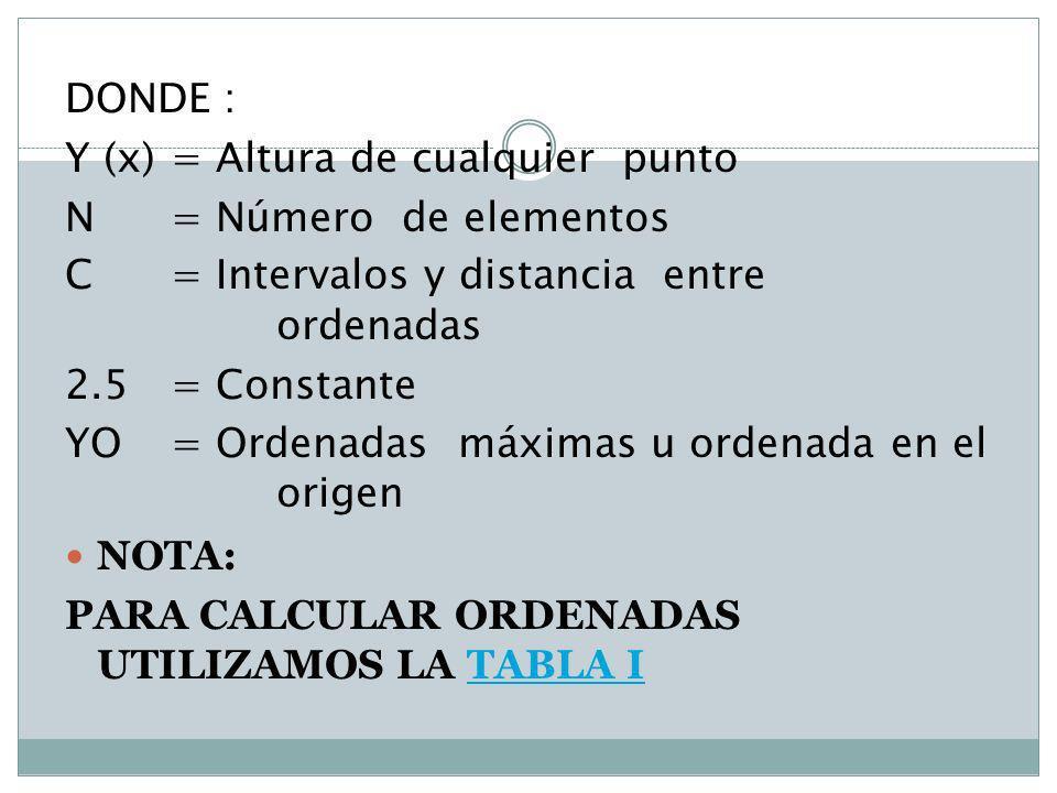DONDE : Y (x) = Altura de cualquier punto. N = Número de elementos. C = Intervalos y distancia entre ordenadas.