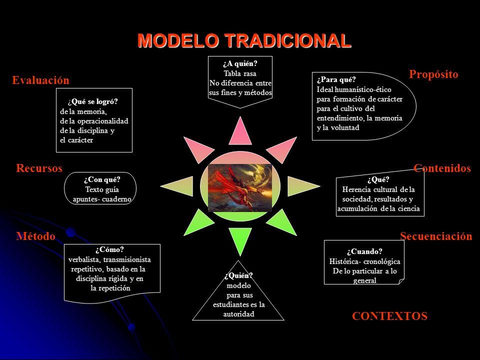 MODELO TRADICIONAL Propósito Evaluación Recursos Contenidos