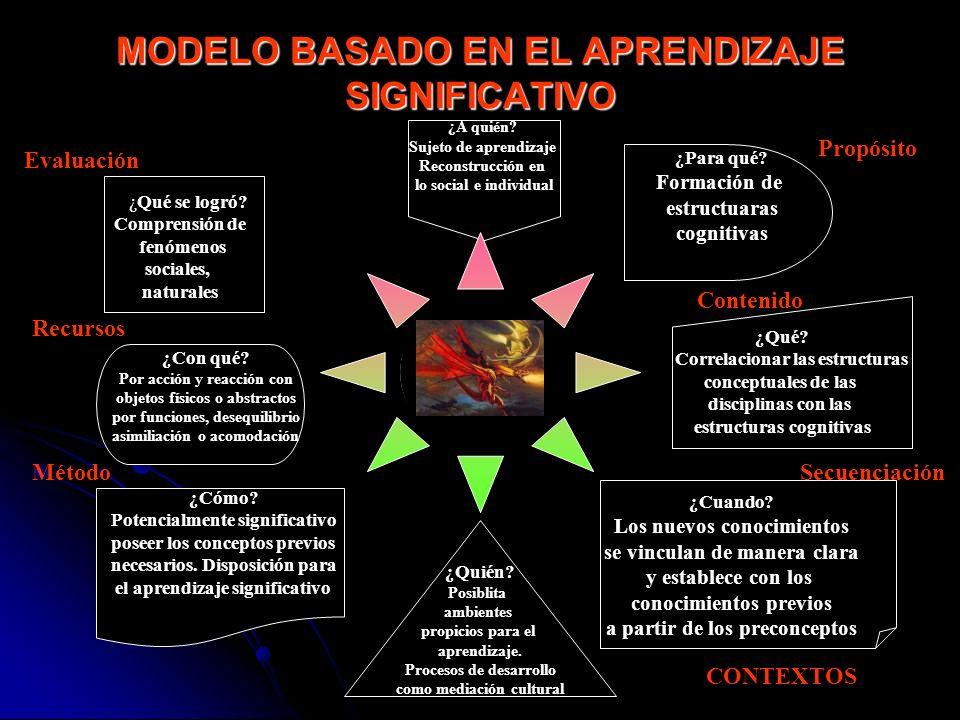 MODELO BASADO EN EL APRENDIZAJE SIGNIFICATIVO