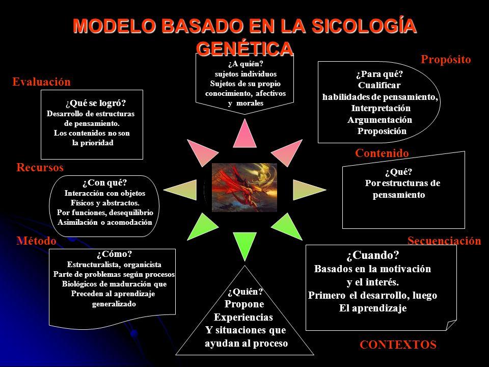 MODELO BASADO EN LA SICOLOGÍA GENÉTICA