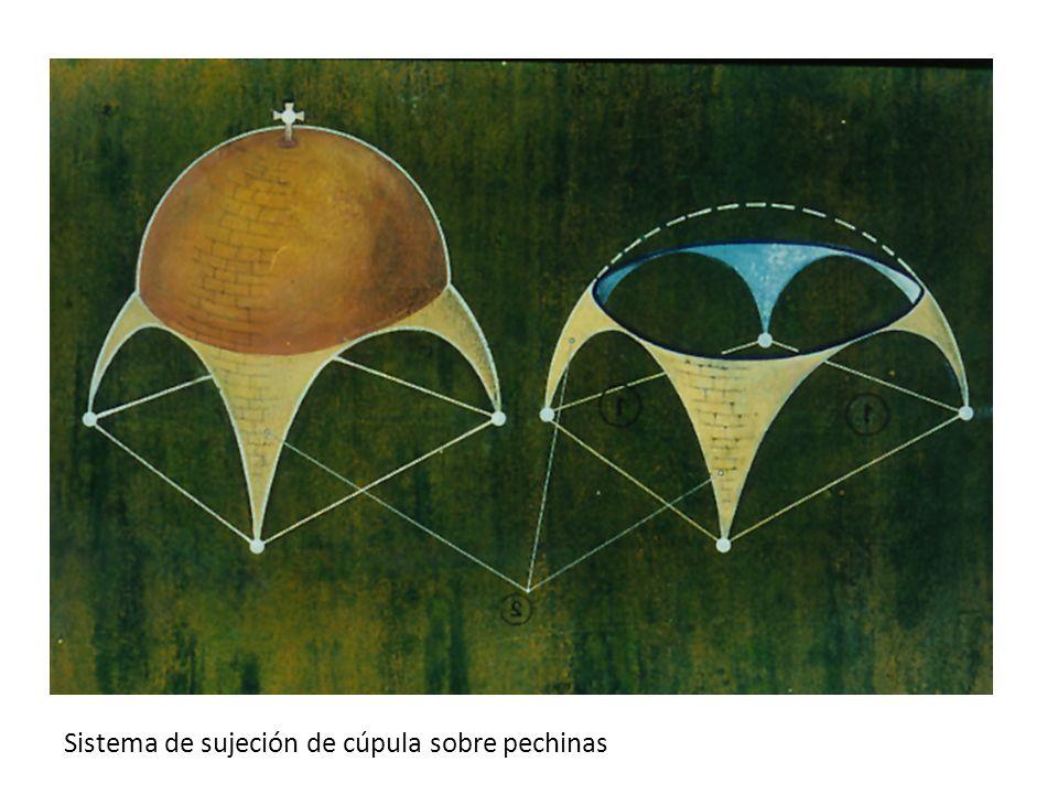Sistema de sujeción de cúpula sobre pechinas