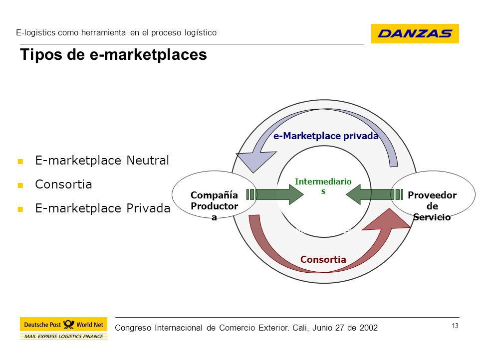 Tipos de e-marketplaces