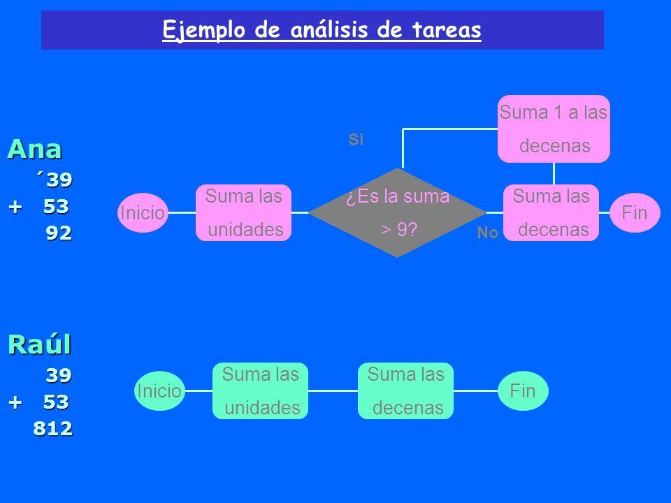 Ejemplo de análisis de tareas