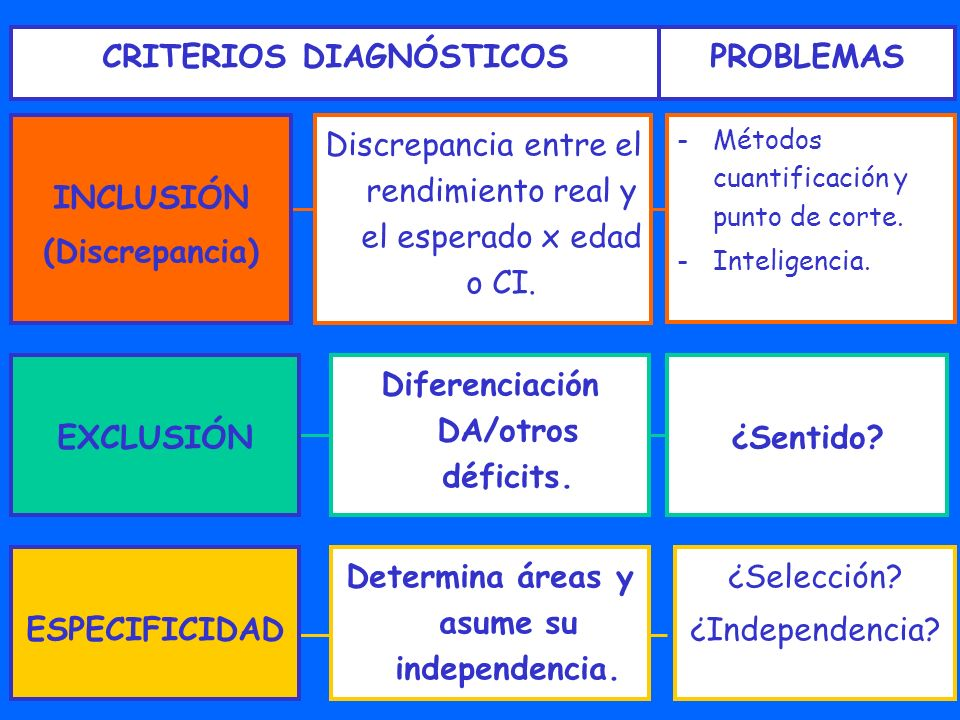CRITERIOS DIAGNÓSTICOS PROBLEMAS