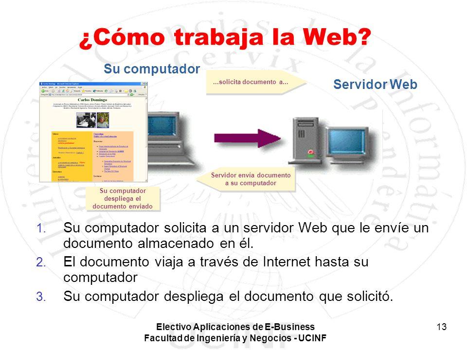 ¿Cómo trabaja la Web ...solicita documento a... Servidor envía documento a su computador. Su computador.