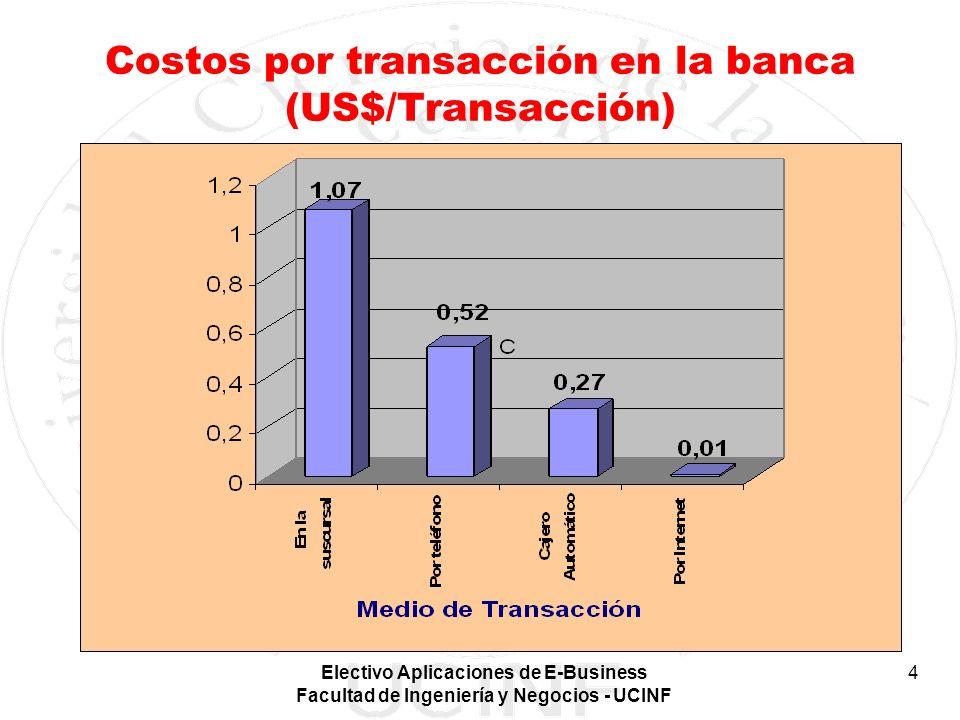 Costos por transacción en la banca (US$/Transacción)