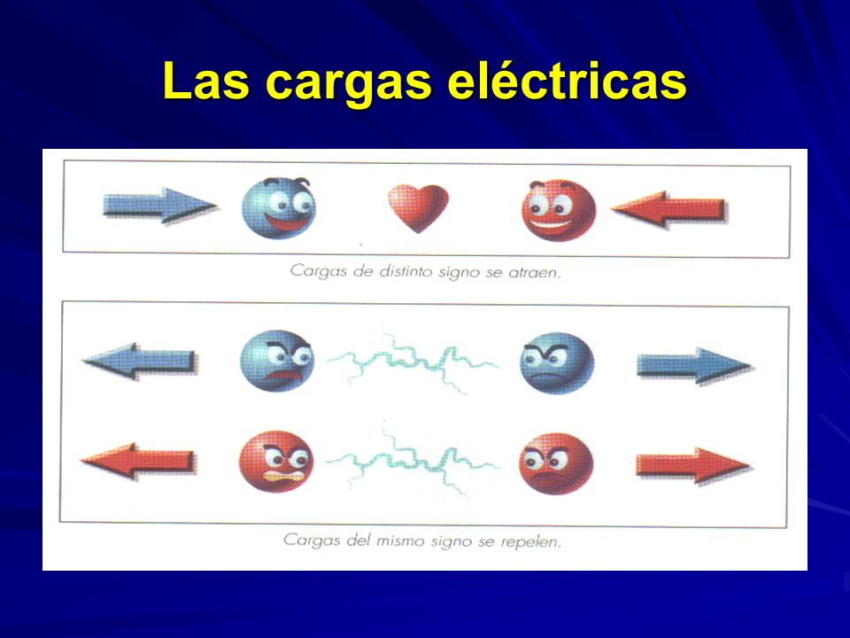 Las cargas eléctricas