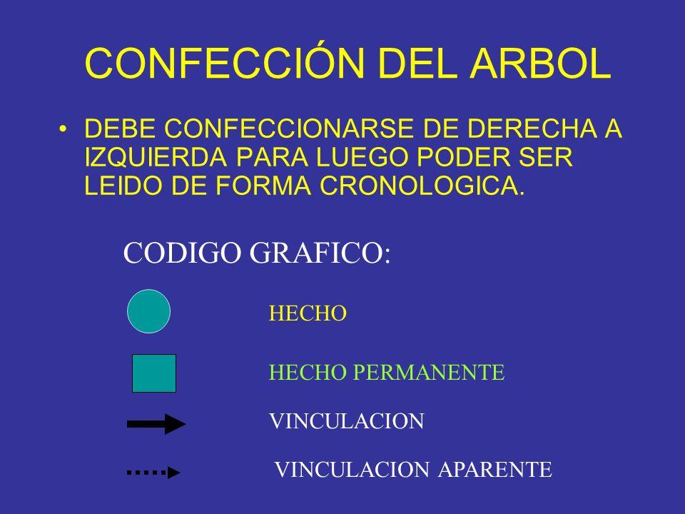 CONFECCIÓN DEL ARBOL CODIGO GRAFICO: