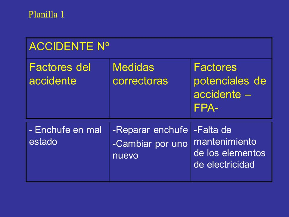 Factores del accidente Medidas correctoras