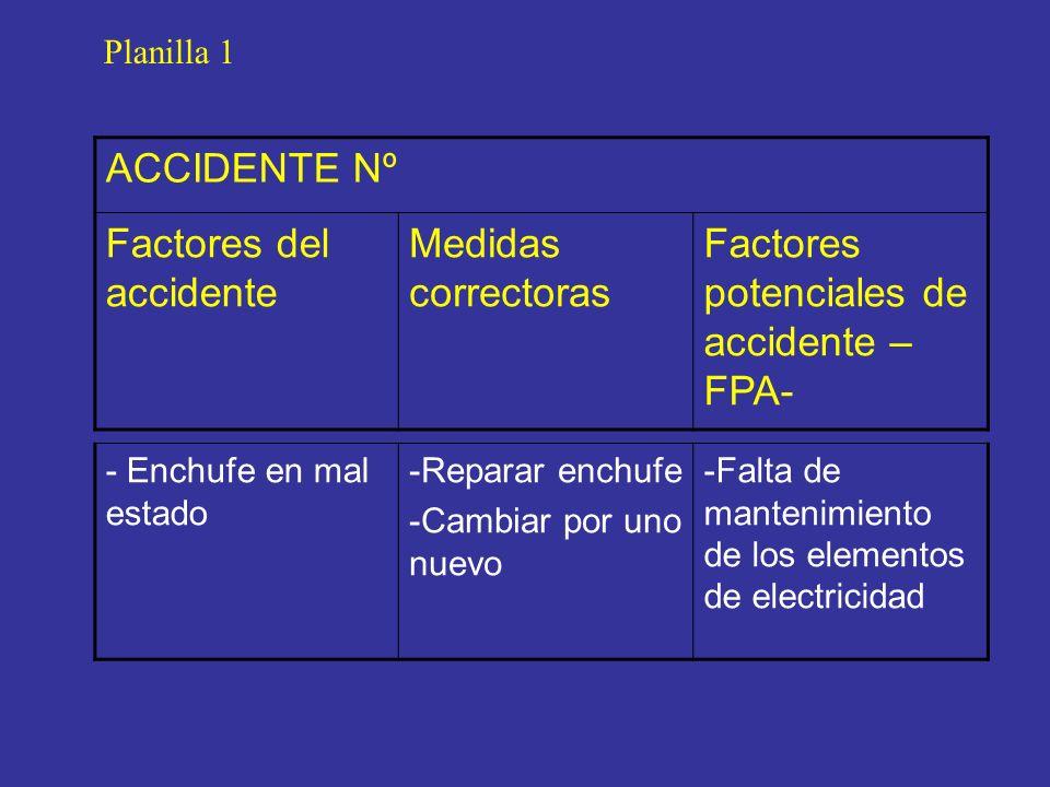 Factores del accidente Medidas correctoras