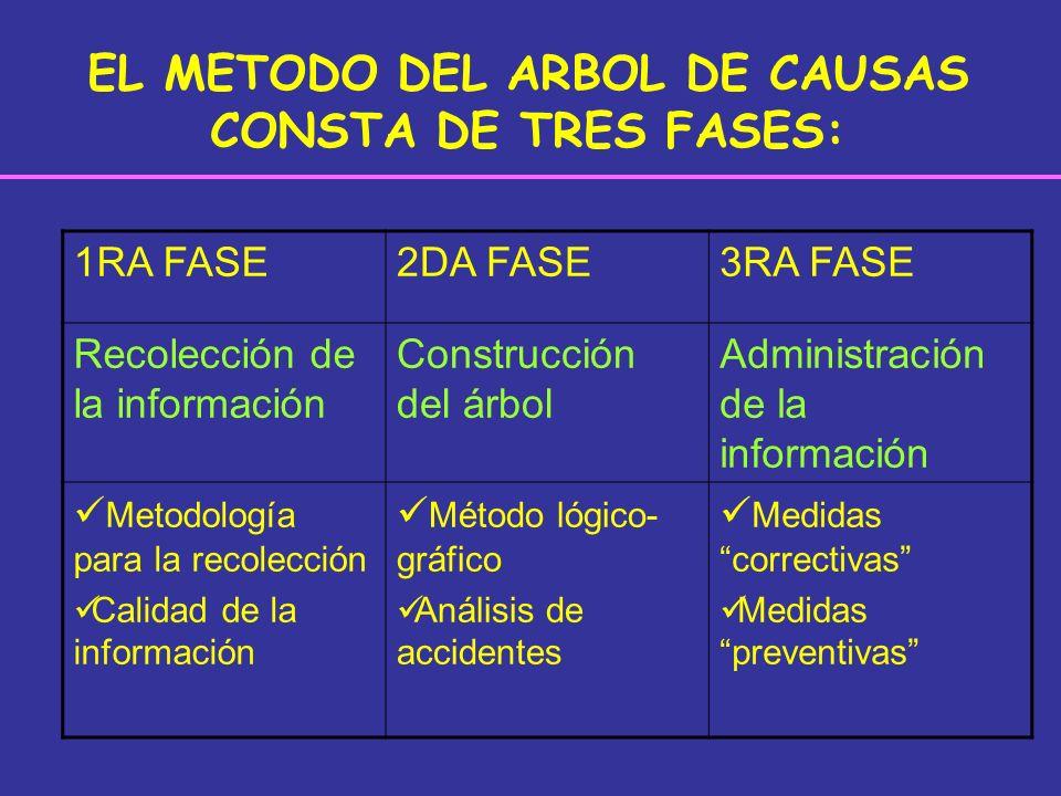 EL METODO DEL ARBOL DE CAUSAS CONSTA DE TRES FASES:
