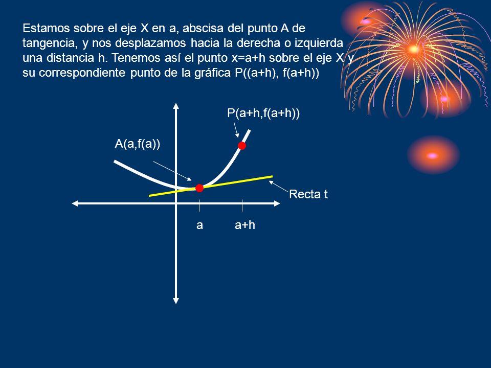 Estamos sobre el eje X en a, abscisa del punto A de tangencia, y nos desplazamos hacia la derecha o izquierda una distancia h. Tenemos así el punto x=a+h sobre el eje X y su correspondiente punto de la gráfica P((a+h), f(a+h))