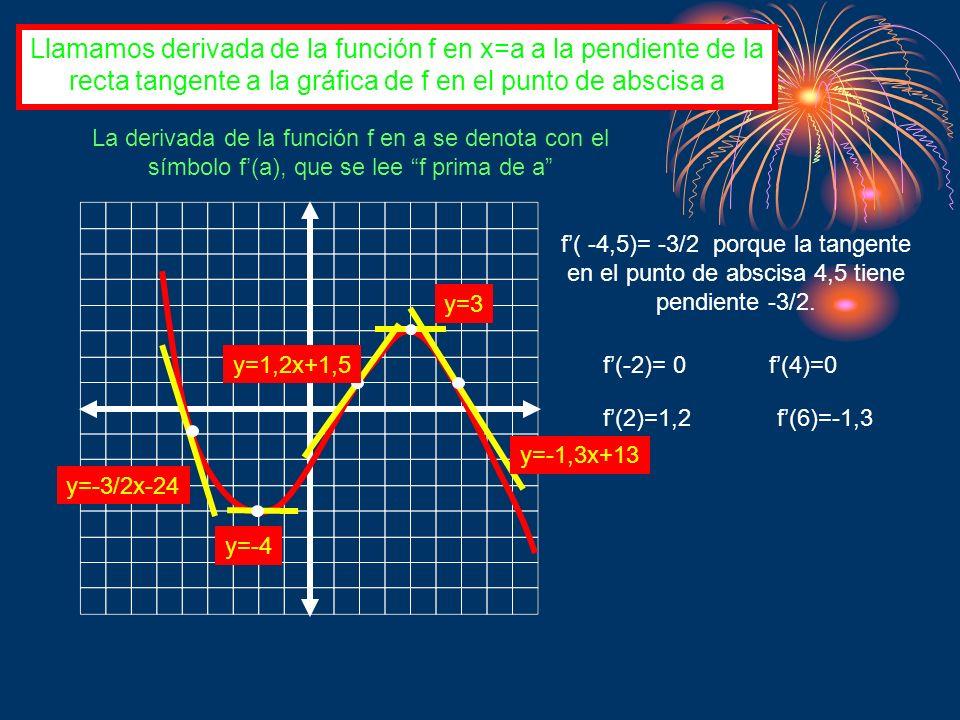 Llamamos derivada de la función f en x=a a la pendiente de la recta tangente a la gráfica de f en el punto de abscisa a