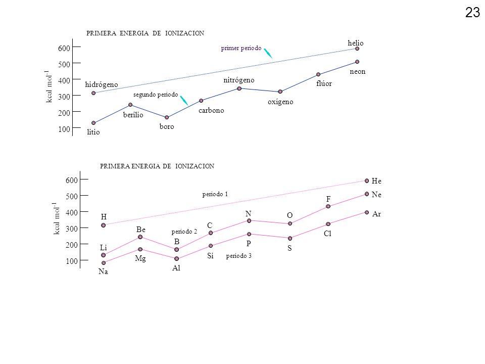 100 200 300 400 600 500 kcal mol-1 hidrógeno litio berilio boro