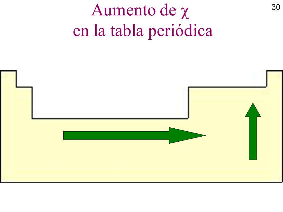 Aumento de  en la tabla periódica