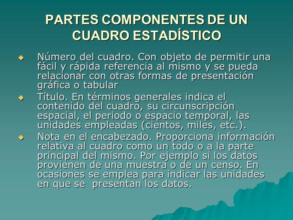 PARTES COMPONENTES DE UN CUADRO ESTADÍSTICO