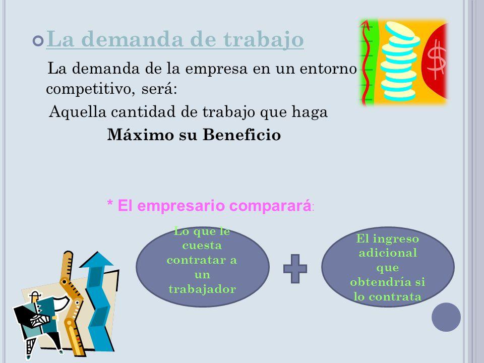 La demanda de trabajo La demanda de la empresa en un entorno competitivo, será: Aquella cantidad de trabajo que haga.