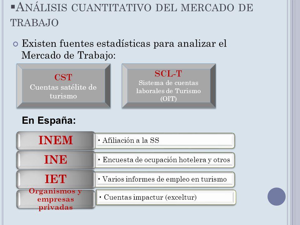 Análisis cuantitativo del mercado de trabajo
