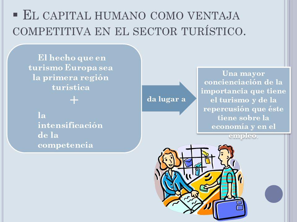 El capital humano como ventaja competitiva en el sector turístico.