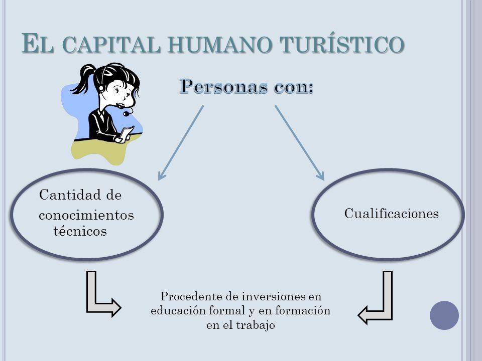 El capital humano turístico