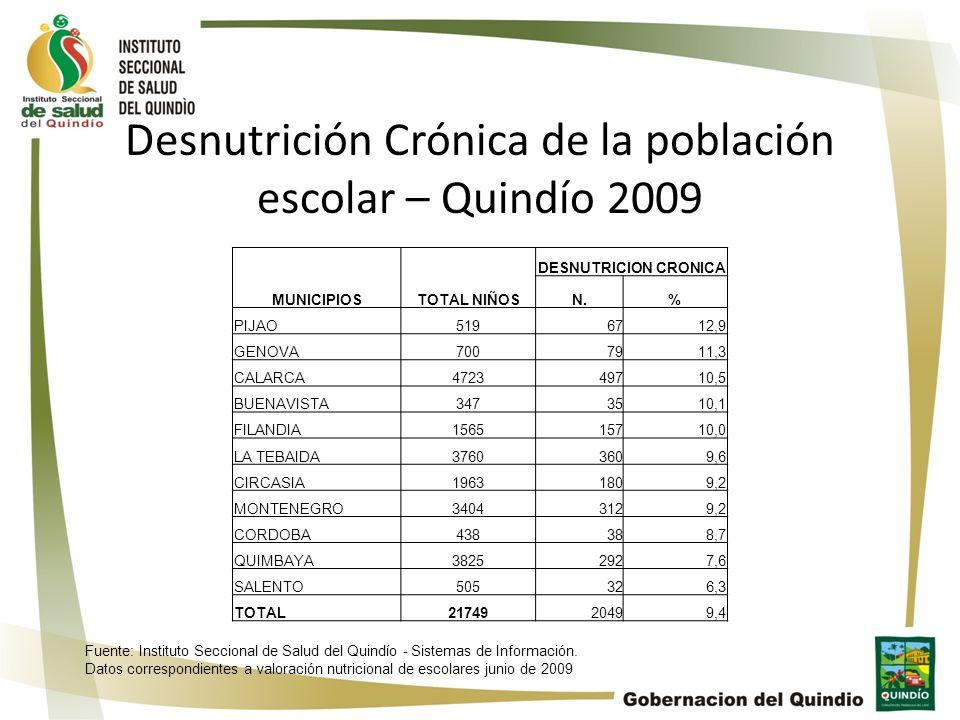 Desnutrición Crónica de la población escolar – Quindío 2009