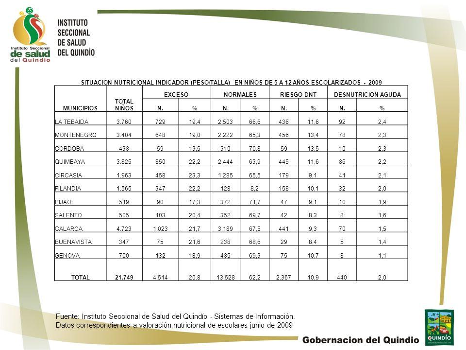 SITUACION NUTRICIONAL INDICADOR (PESO/TALLA) EN NIÑOS DE 5 A 12 AÑOS ESCOLARIZADOS - 2009