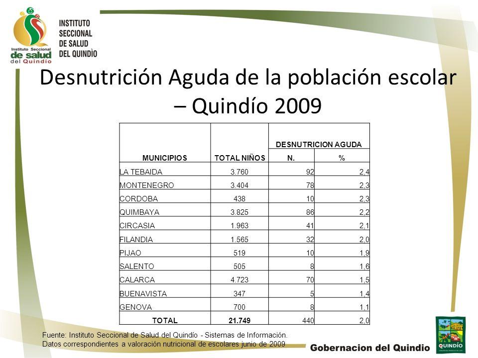 Desnutrición Aguda de la población escolar – Quindío 2009
