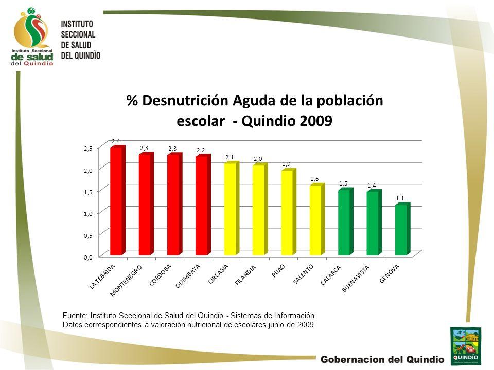Fuente: Instituto Seccional de Salud del Quindío - Sistemas de Información.