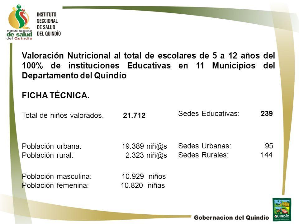 Valoración Nutricional al total de escolares de 5 a 12 años del 100% de instituciones Educativas en 11 Municipios del Departamento del Quindío