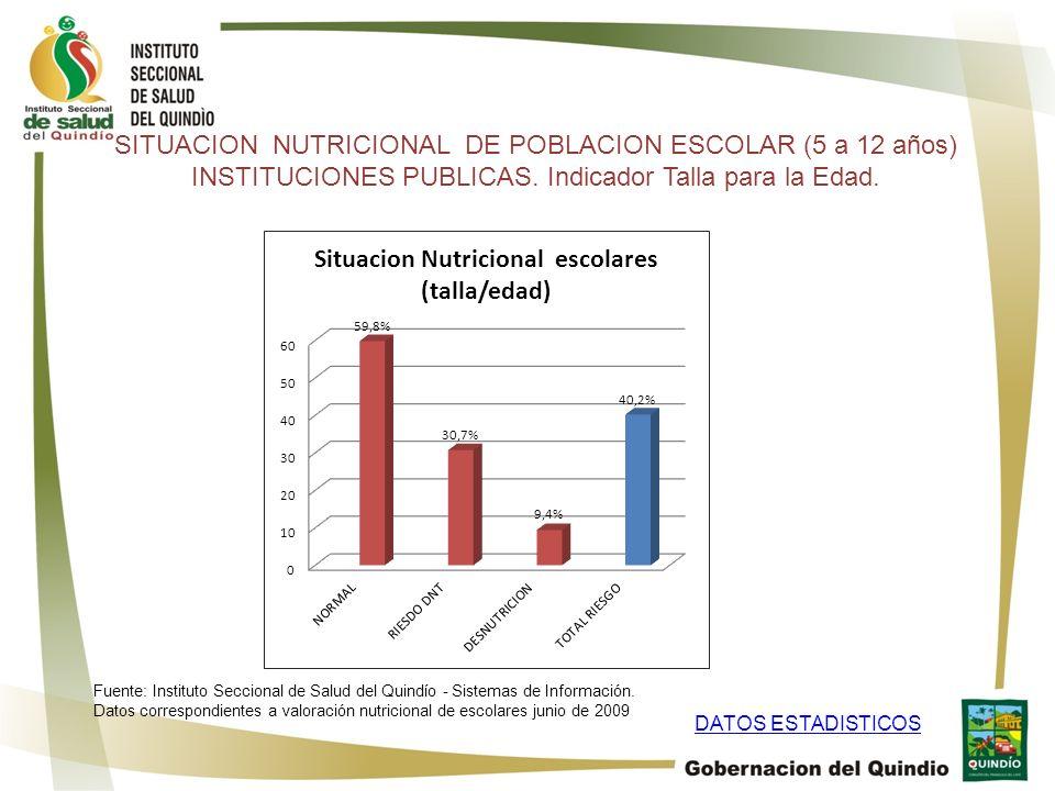 SITUACION NUTRICIONAL DE POBLACION ESCOLAR (5 a 12 años)