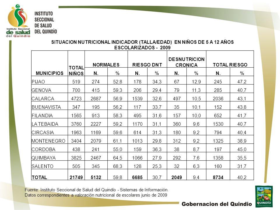 SITUACION NUTRICIONAL INDICADOR (TALLA/EDAD) EN NIÑOS DE 5 A 12 AÑOS ESCOLARIZADOS - 2009